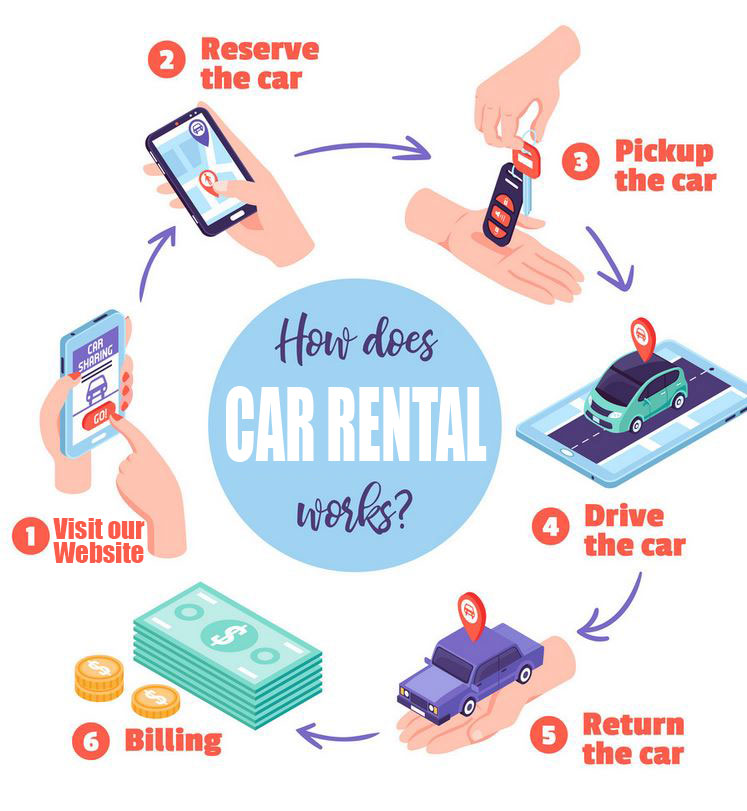 Car Rental Reservation